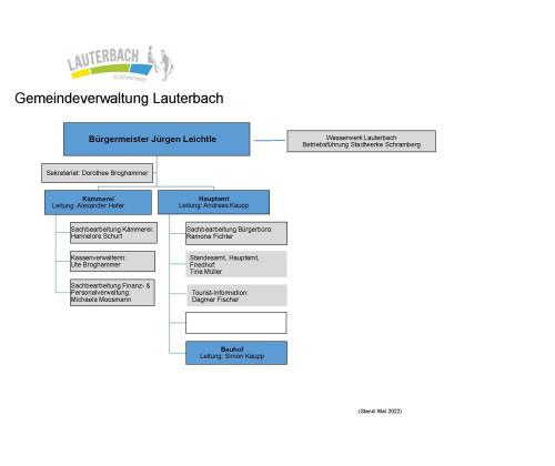 Organigramm der Gemeindeverwaltung 1
